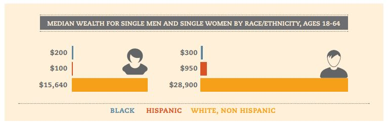 For Black Women, the Wealth Gap is Worse than the Wage Gap